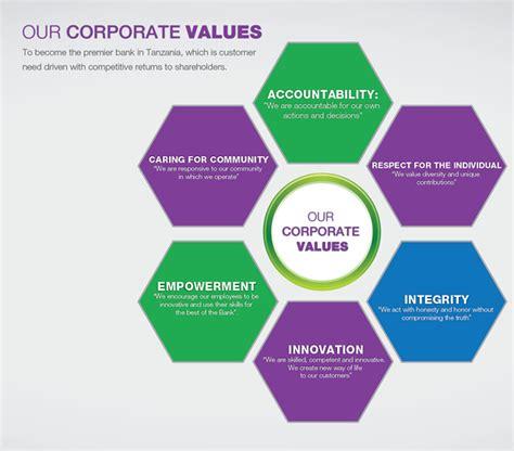 core values maendeleo bank