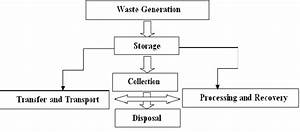 Schematic Diagram Of Solid Waste Management Practice In