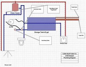 Trailer Plumbing Jpg Tif  3169736 Bytes   Water Systems