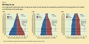 Demographic Upheaval