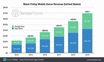 Revenue Friday Mobile Boost Record Apps Security
