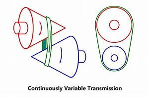 Auto Tech  Transmissions 101