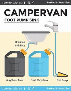 Installing A Campervan Water System  Sink  U0026 Plumbing Diagrams