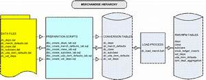 Oracle Retail Merchandising Data Conversion Operations Guide