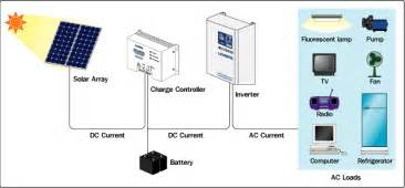 Home Solar Power System Design by Solar Home System Solar Power System For Home Residential Applications