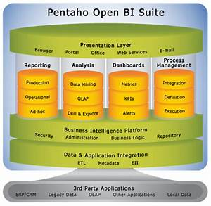 Open Source Business Intelligence Helical Tech