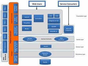 Microsoft Application Architecture Layer Diagram