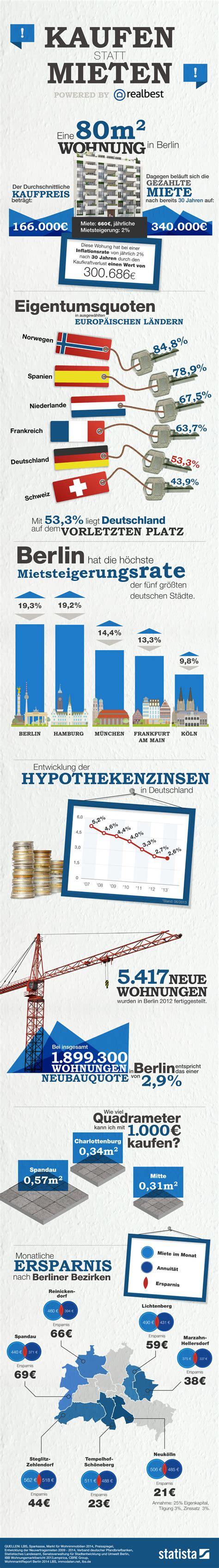 mieten statt kaufen infografik kaufen statt mieten statista