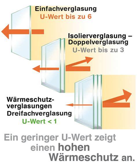 U Wert Fenster Dreifachverglasung by Fenster U Wert Und G Wert