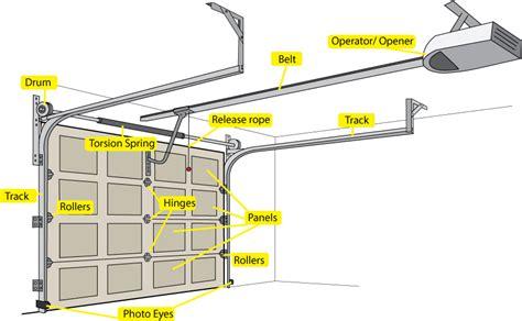 Value Garage Doorgetting To Know Your Garage Door