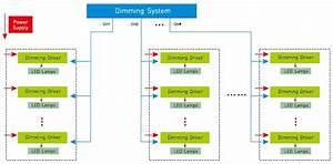Advance Mark 7 Dimming Ballast Wiring Diagram Step Dimming Ballast Wiring Diagram Wiring Diagram