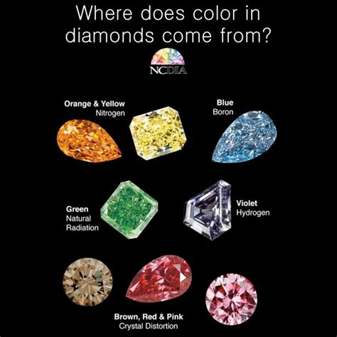 color of nitrogen where does color in diamonds come from check this out