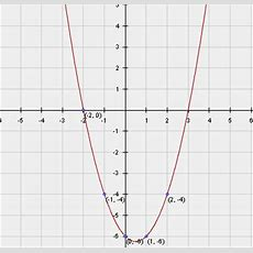 Graphing Functions  Quadratic, Exponential, Polynomial Functions Math@tutorvistacom