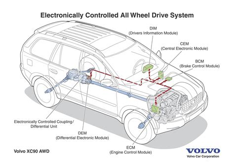how petrol cars work 2006 volvo s60 electronic valve timing volvo xc90 electronically controlled all wheel drive for swift intelligent activation volvo