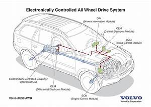 Volvo Xc90  Electronically Controlled All