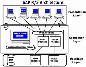 What Is Sap R  3