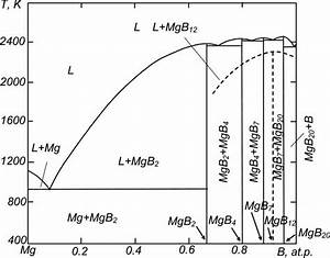The Phase Diagram Of The Mg U2013b System At A Pressure Of 2
