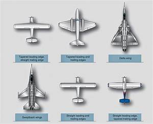 Aircraft systems: Wings