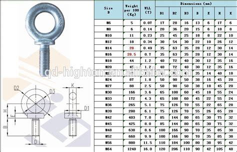 Eye Bolt Strength Chart