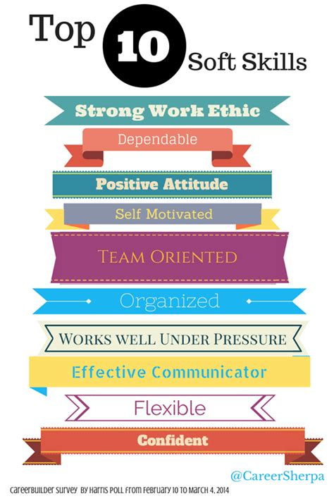 to wow employers be sure to include these soft skills on