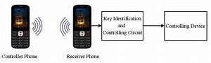 Block Diagram To Control Devices From Remote Area Through Mobile Phone  U00ab Funny Electronics