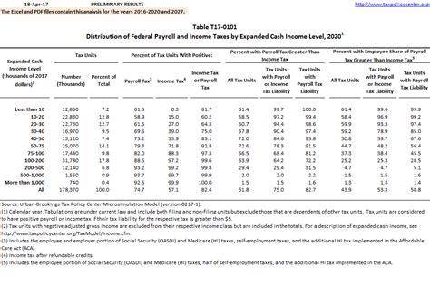 distribution  federal payroll  income