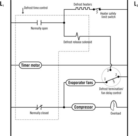 using defrost termination and fan delay controls