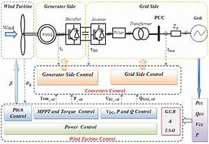 General Control Scheme Of Direct Drive Wind Turbine