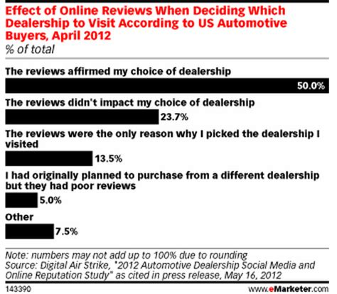 Customer Reviews Social Media Content Supports  Ee  Sales Ee