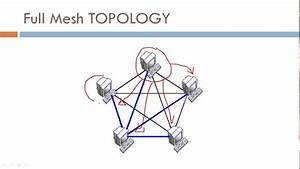 What Is Mesh Network Topology - Full Mesh Topology