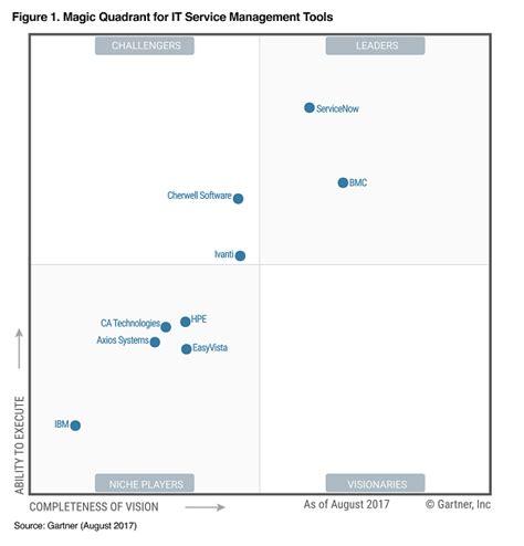 gartner magic quadrant help desk software サービスナウ now itサービスマネジメントを 超える 統合クラウドプラットフォーム