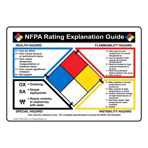 nfpa  diamond explanation guides