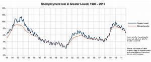 File:Unemployment rate in Greater Lowell, 1990-2011.png ...