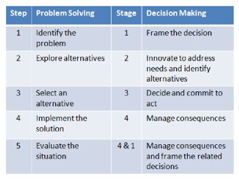 problem solving decision making
