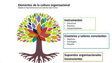 cultura si e social cultura empresarial y cultura de responsabilidad social