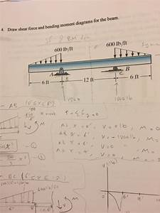 Solved  Draw Shear Force And Bending Moment Diagrams For T