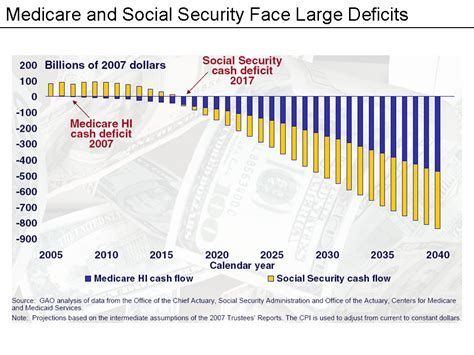 social security social security debate in the united states