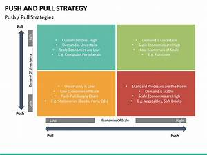 Push And Pull Strategy Powerpoint Template