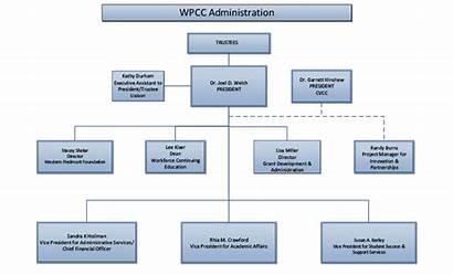 Organizational Wpcc Chart Charts August Pdf