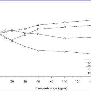 characterization  dewatering evaluation  acid