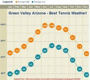 Best Warm Weather Tennis Retirement Communities! – GVR ...