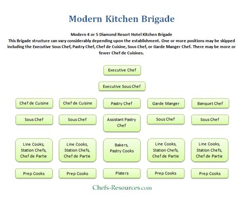 Kitchen Hierarchy In by Modern Kitchen Brigade System Chefs Resources