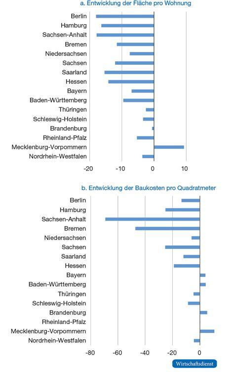 baukosten pro quadratmeter baut 228 tigkeit in den bundesl 228 ndern bis 2017 wirtschaftsdienst