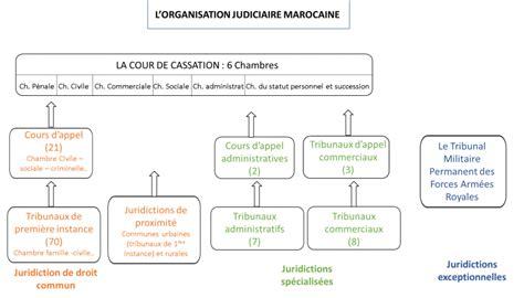 statut des chambres de commerce l 39 organisation judiciaire du maroc iedja