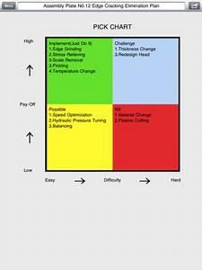 Pick Chart Flowcharts For Strategic Decision Template 40