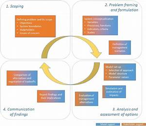 The Iam Process Phases And Steps  The Level Of Model