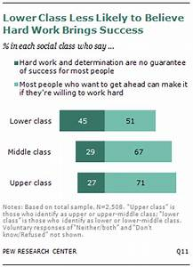 A Third of Americans Now Say They Are in the Lower Classes ...