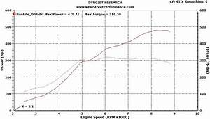 2007 Honda Civic Si Turbo Fully Built W   480hp