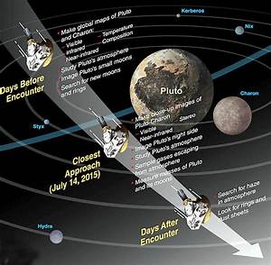 Pluto's Time to Shine Just Hours Away – A Guide and ...