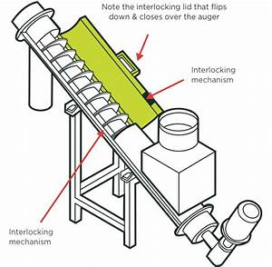 Safe Use Of Machinery